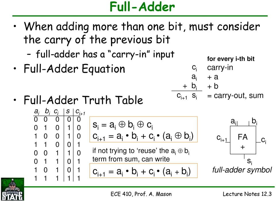 Binary Adder  sum of 2 binary numbers can be larger than either