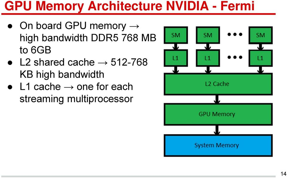 Graphics Processing Unit (GPU) Memory Hierarchy  Presented