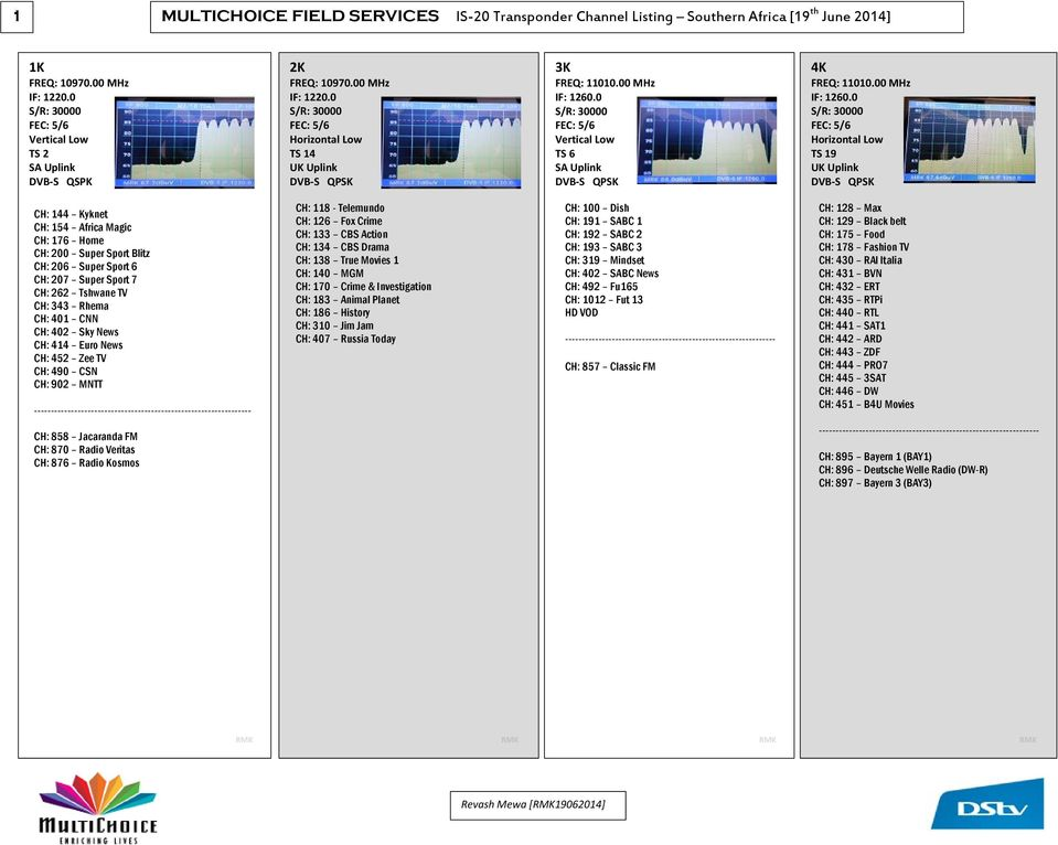 1 MULTICHOICE FIELD SERVICES IS-20 Transponder Channel Listing