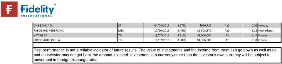 Fidelity Institutional Liquidity Fund Gbp Holdings 22th July Issuer