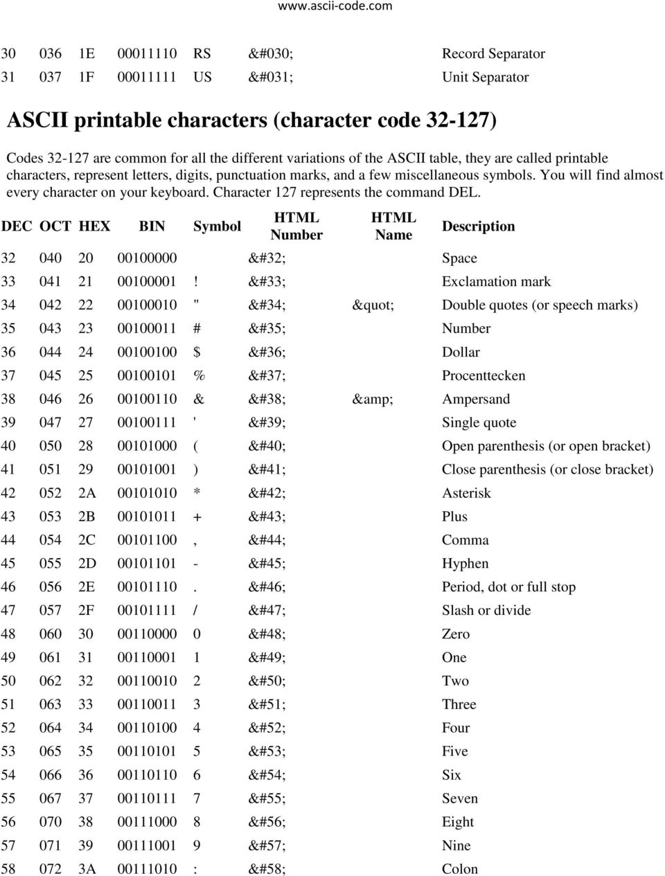 The First 32 Characters In The Ascii Table Are Unprintable Control