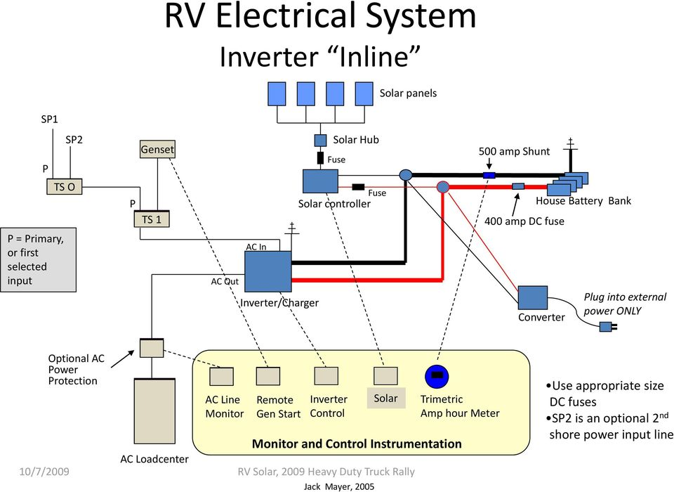 RV Solar. Typical RV Modifications For Off Grid Living, Part ... on