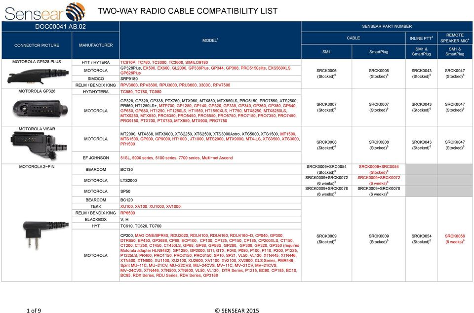 TWO-WAY RADIO CABLE COMPATIBILITY LIST - PDF