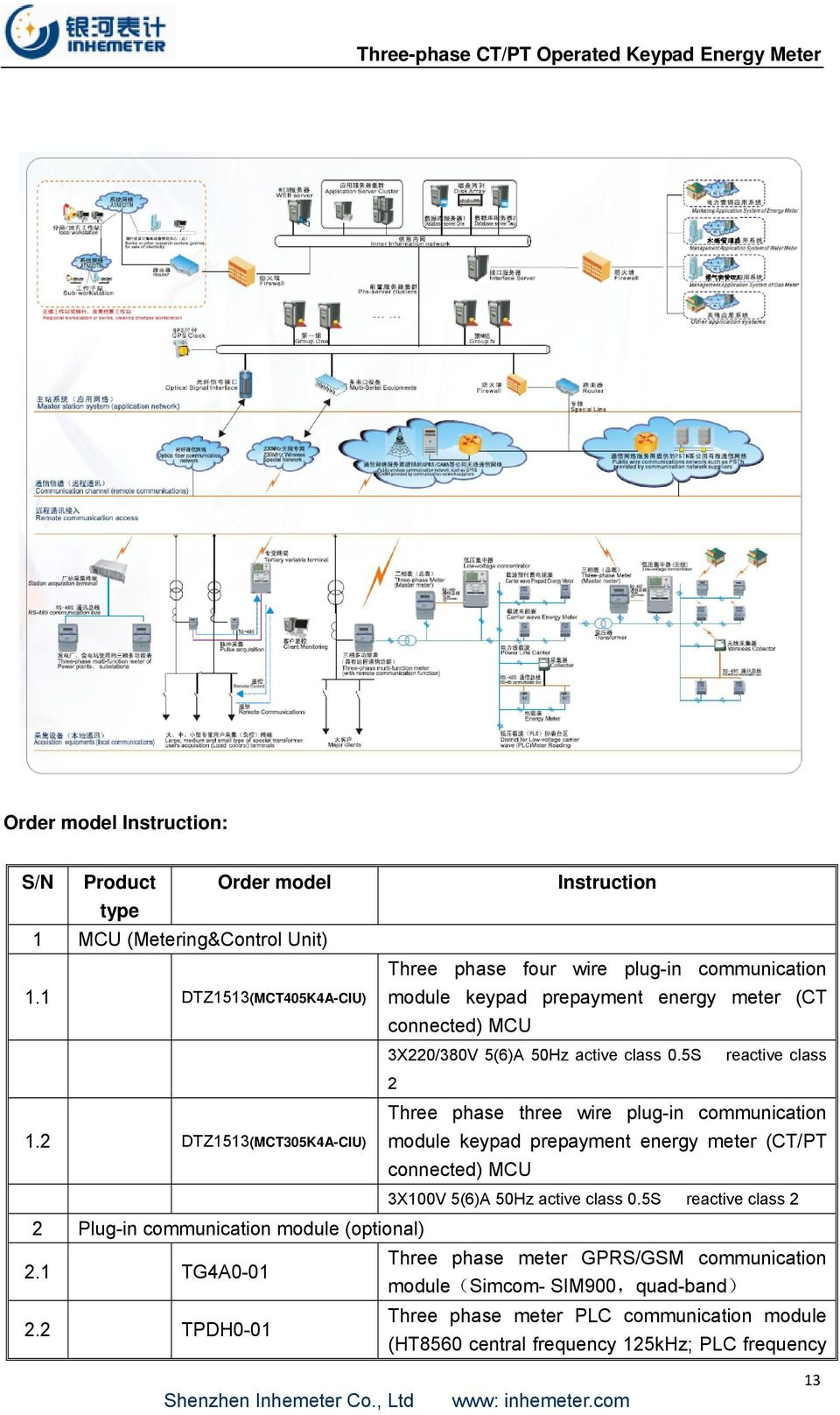 Three Phase Ct Pt Operated Keypad Energy Meter Operation Manual Pdf 3 4 Wire Diagram Of 5s Reactive Class 2 1