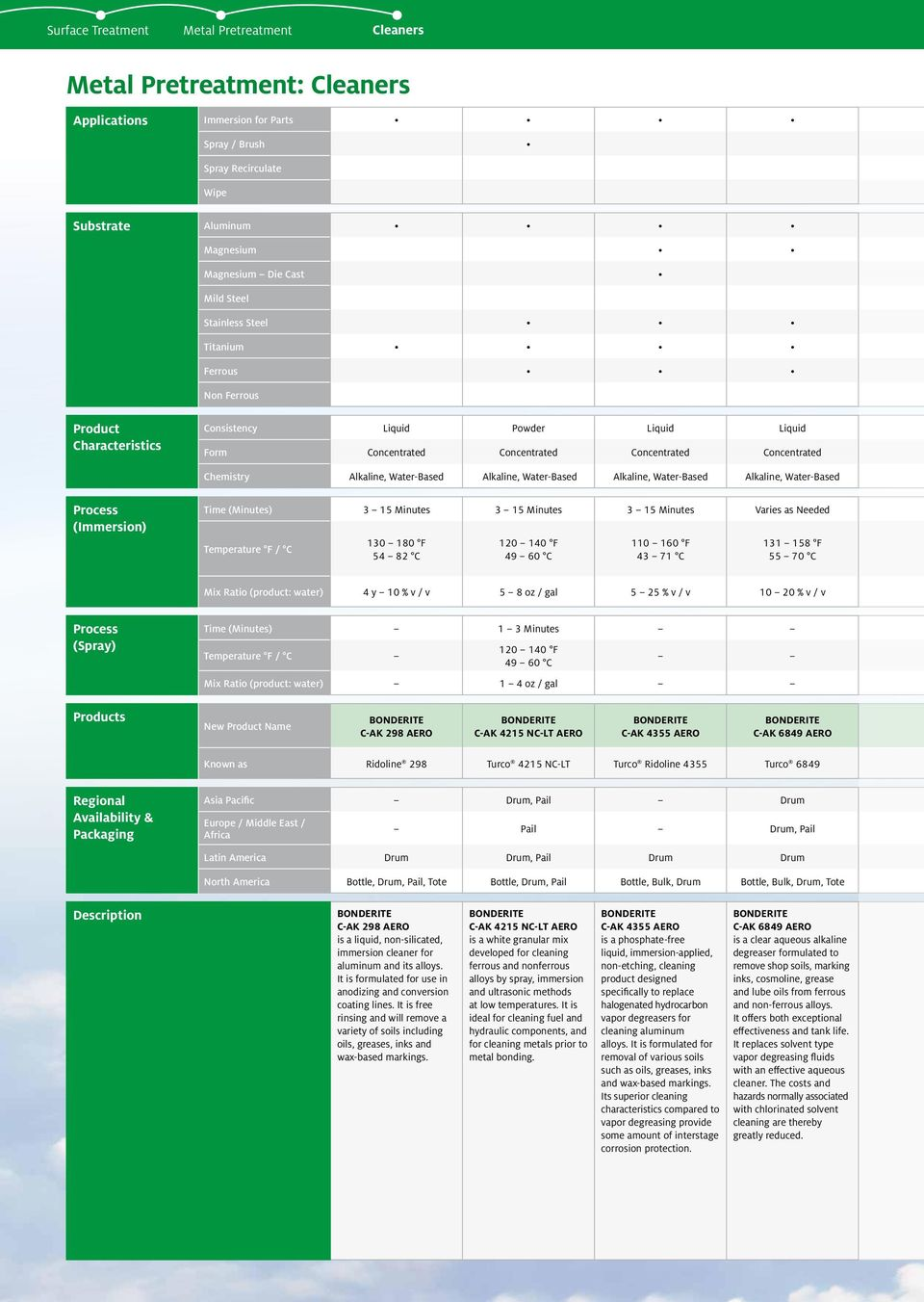 Surface Treatment  Aerospace Product Selector Guide - PDF