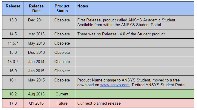 How To Install Ansys 16