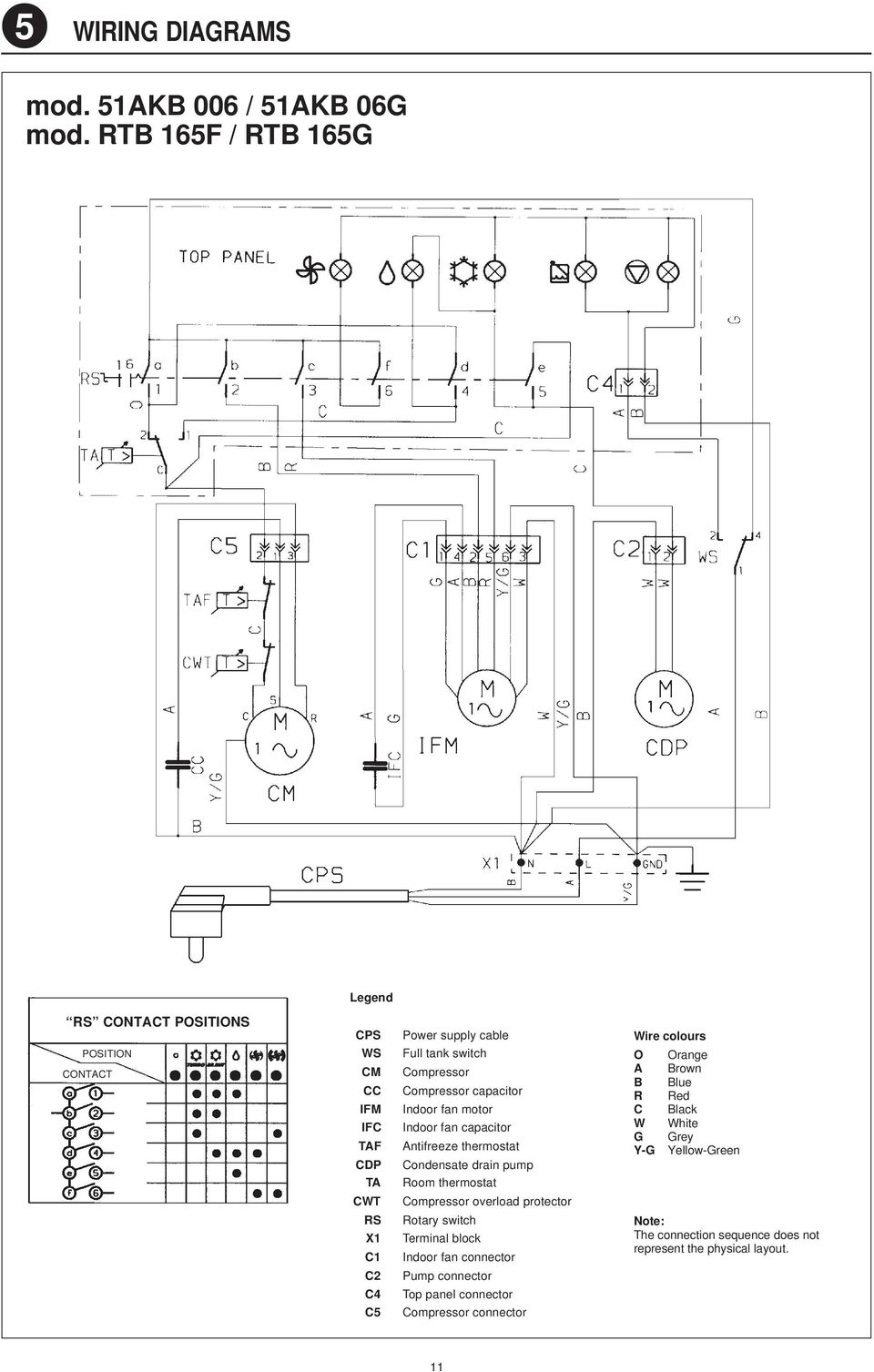 Service Manual Portable Air Conditioners 51akm 006g 51akb Rtb Pump Thermostat Wiring Diagram On For Rotary Switch Compressor Capacitor Indoor Fan Motor Antifreeze Condensate Drain Room 12 5 Diagrams