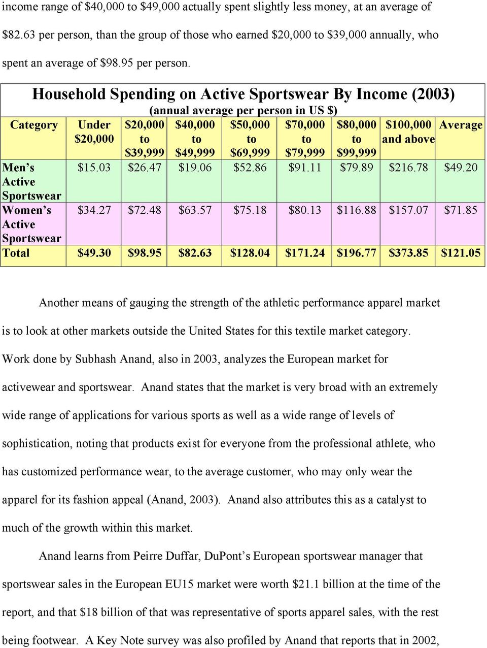 Household Spending on By Income (2003) Category Men s Women s Under $20,000  $20,000