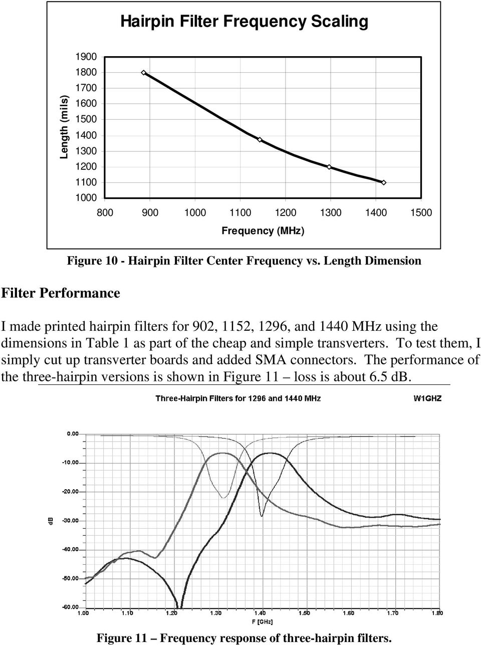 Recipes for Printed Hairpin Filters Paul Wade, W1GHZ PDF