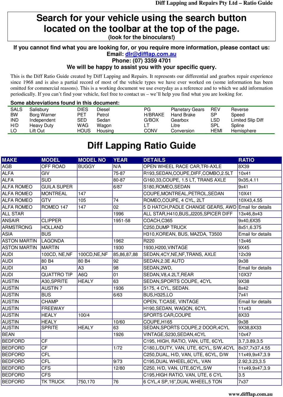 Diff Lapping Ratio Guide MAKE MODEL MODEL NO YEAR DETAILS