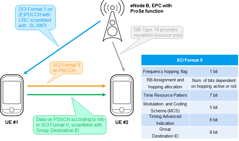 LTE- Advanced (3GPP Rel 12) Technology Introduction White