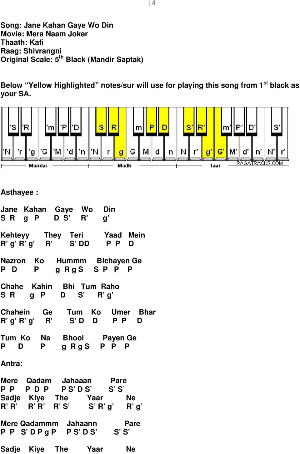 Index Of Songs Notations Pdf