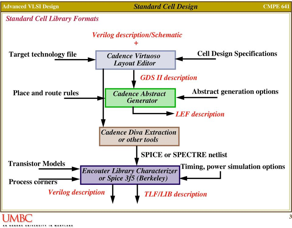 Standard cell libraries are required by almost all CAD tools for