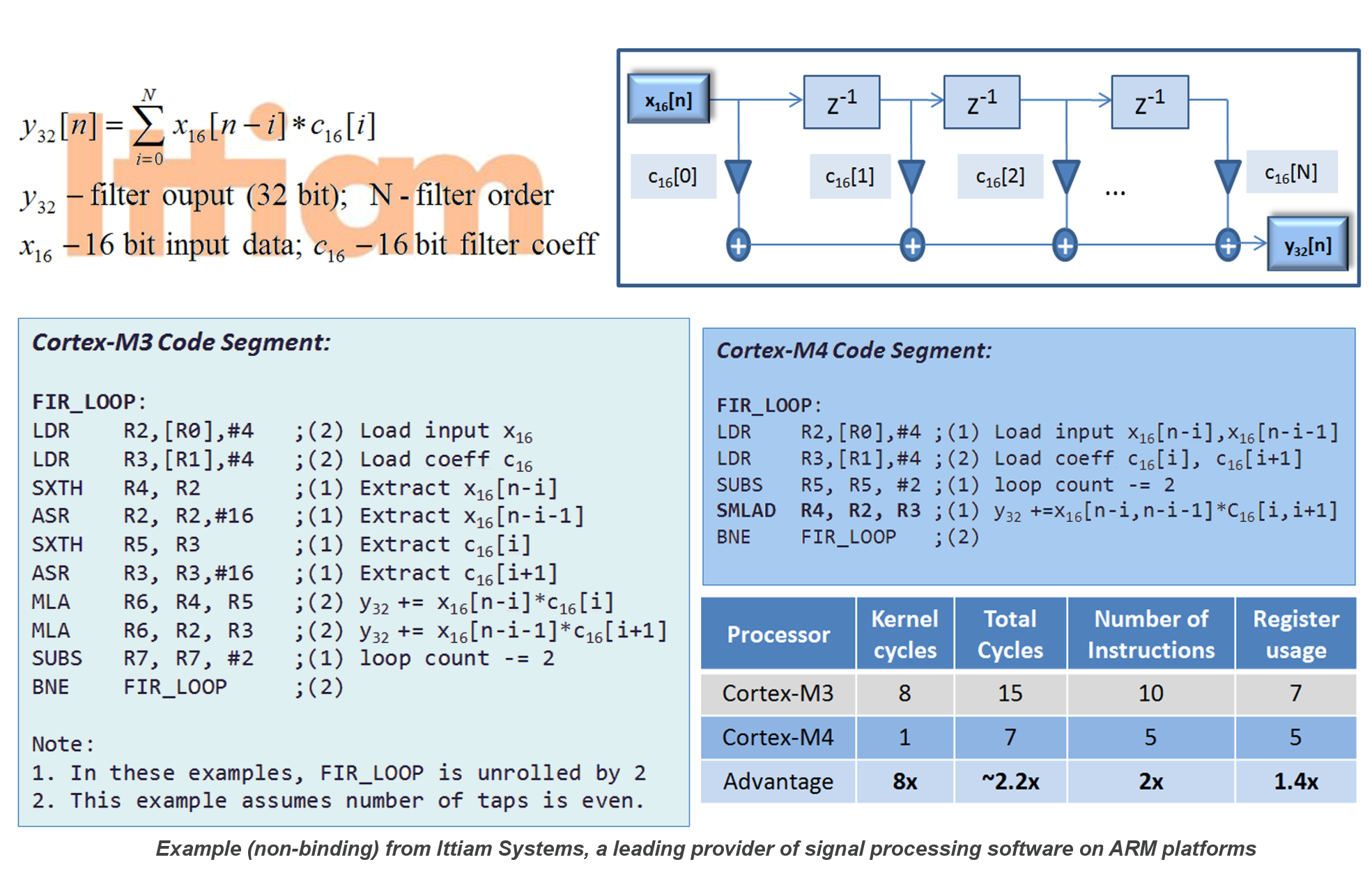 An Introduction To The Cortex-M4 Processor Architecture
