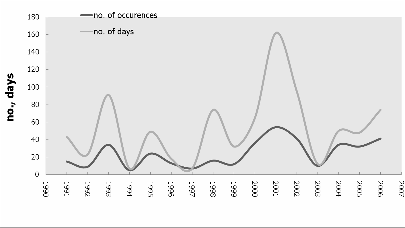 Figure 5. Disaster frequency and duration (1991 2000) Source: Jang et al.