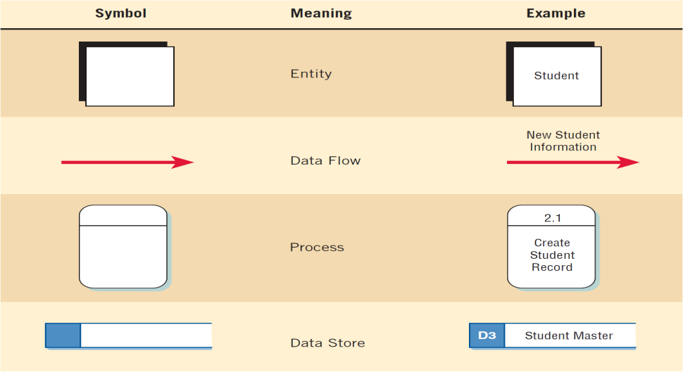 Example Data Flow Diagram With Child Electrical Wiring Diagrams
