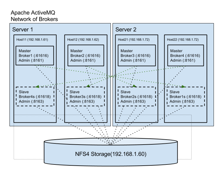 Apache ActiveMQ and IBM MQ: High Availability and