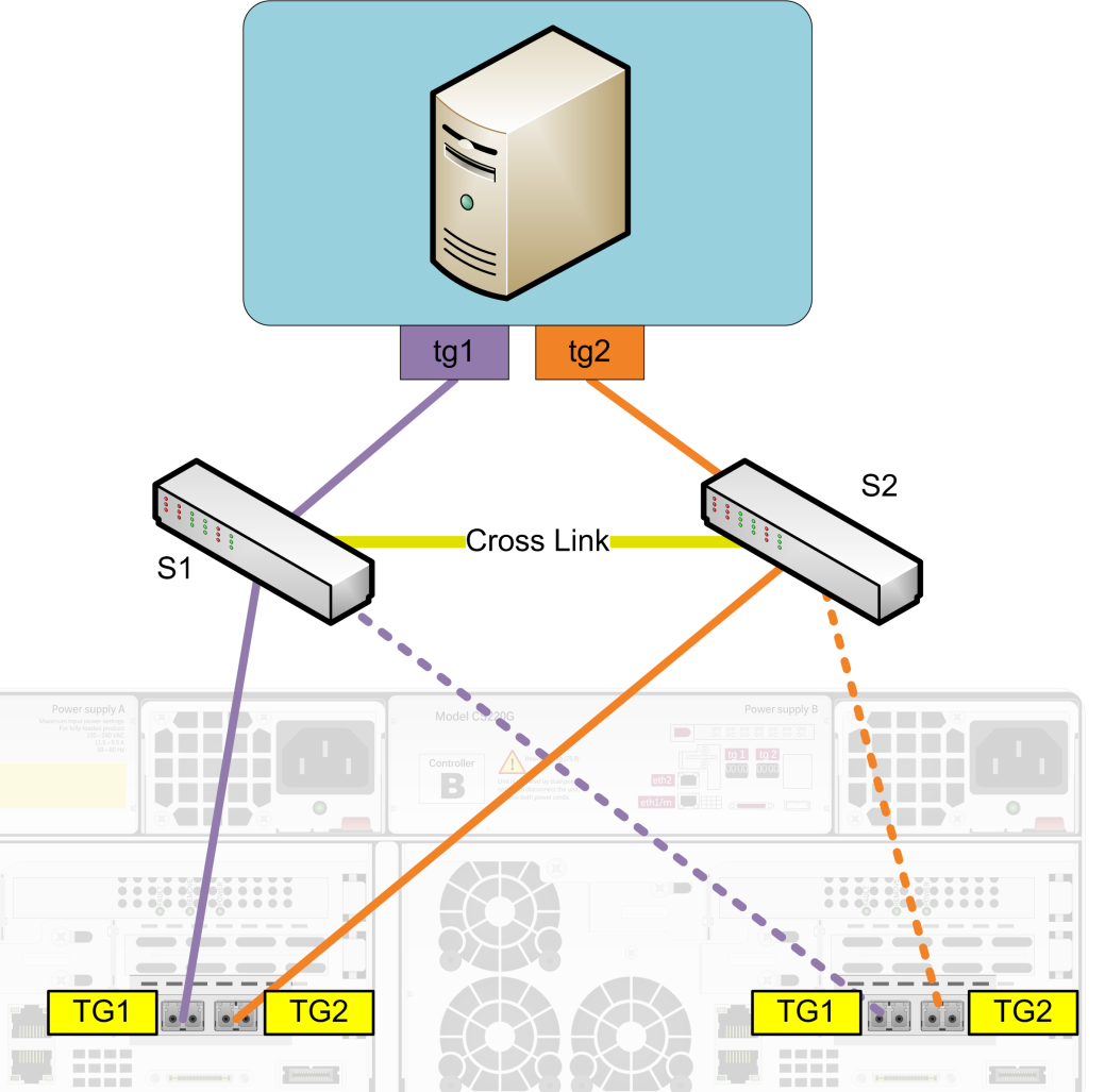 Best Practices Guide Nimble Storage For Networking Pdf Nas Setup Wired Network Diagram Servers Failure To Enable Jumbo Frames On One Or More Connections Will Not Achieve The