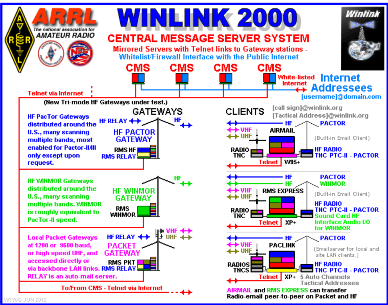 Amateur Radio Mail  BBS, WinLink and NTS - PDF