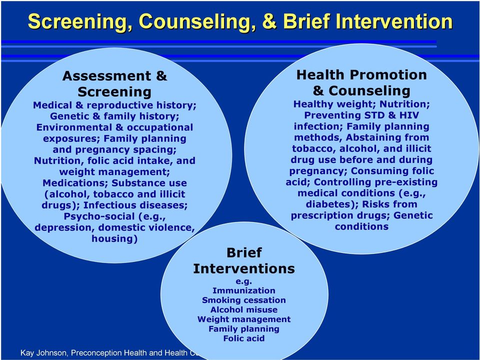 g. Immunization Smoking cessation Alcohol misuse Weight management Family planning Folic acid Health Promotion & Counseling Healthy weight; Nutrition; Preventing STD & HIV infection; Family planning