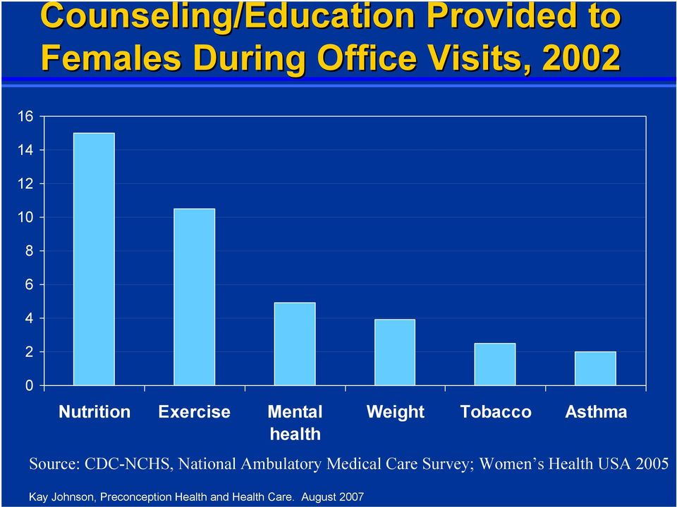 Source: CDC-NCHS, National Ambulatory Medical Care Survey; Women s Health