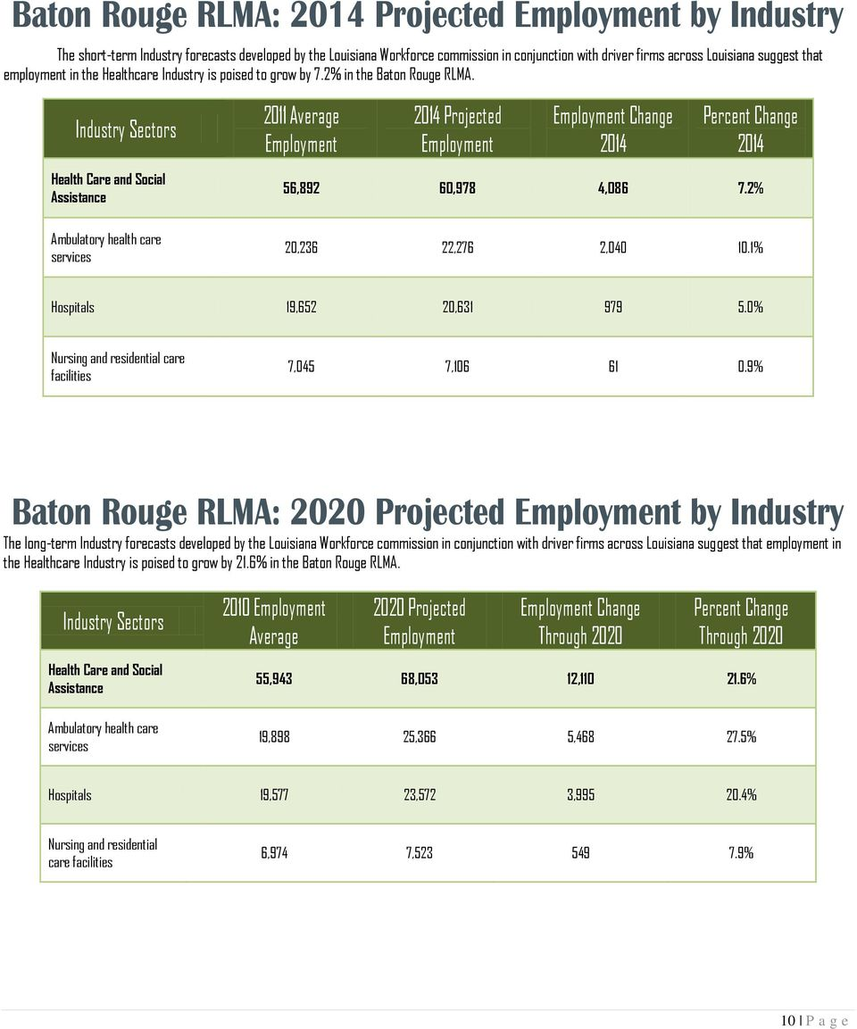 Industry Sectors 2011 Average Employment 2014 Projected Employment Employment Change 2014 Percent Change 2014 Health Care and Social Assistance 56,892 60,978 4,086 7.