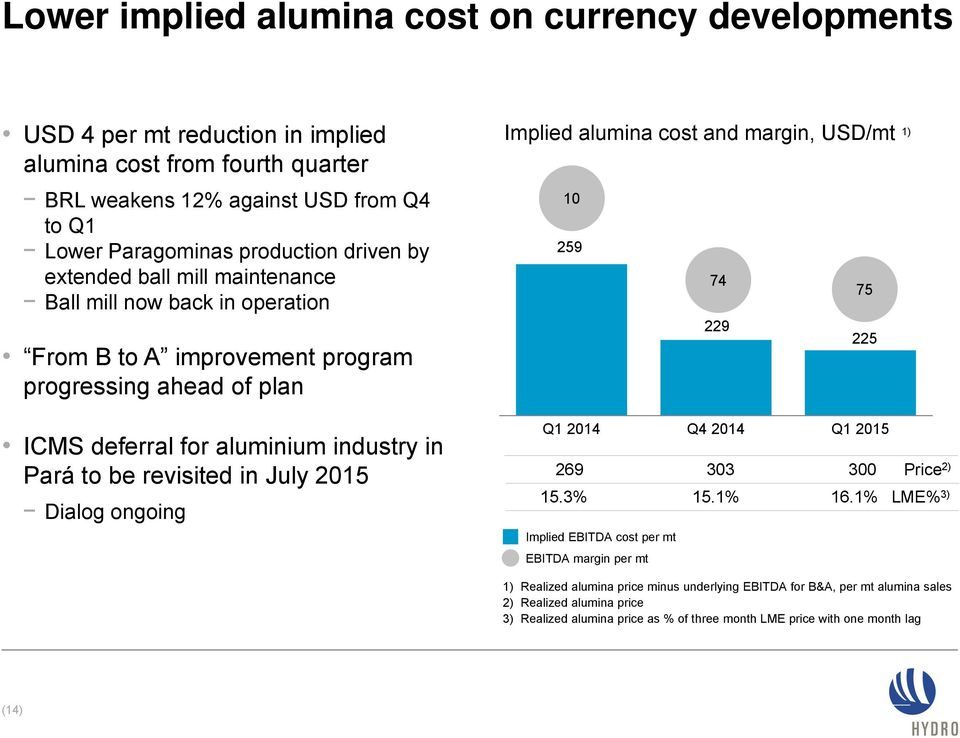 2015 Dialog ongoing Implied alumina cost and margin, USD/mt 1) 475 10 259 74 75 229 225 Q1 2014 Q4 2014 Q1 2015 269 303 300 Price 2) 15.3% 15.1% 16.
