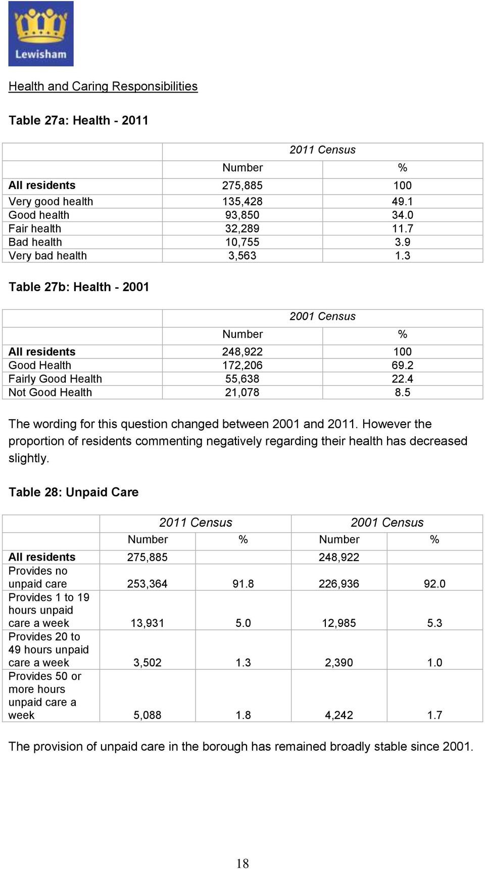 4 Not Good Health 21,078 8.5 The wording for this question changed between 2001 and 2011. However the proportion of residents commenting negatively regarding their health has decreased slightly.