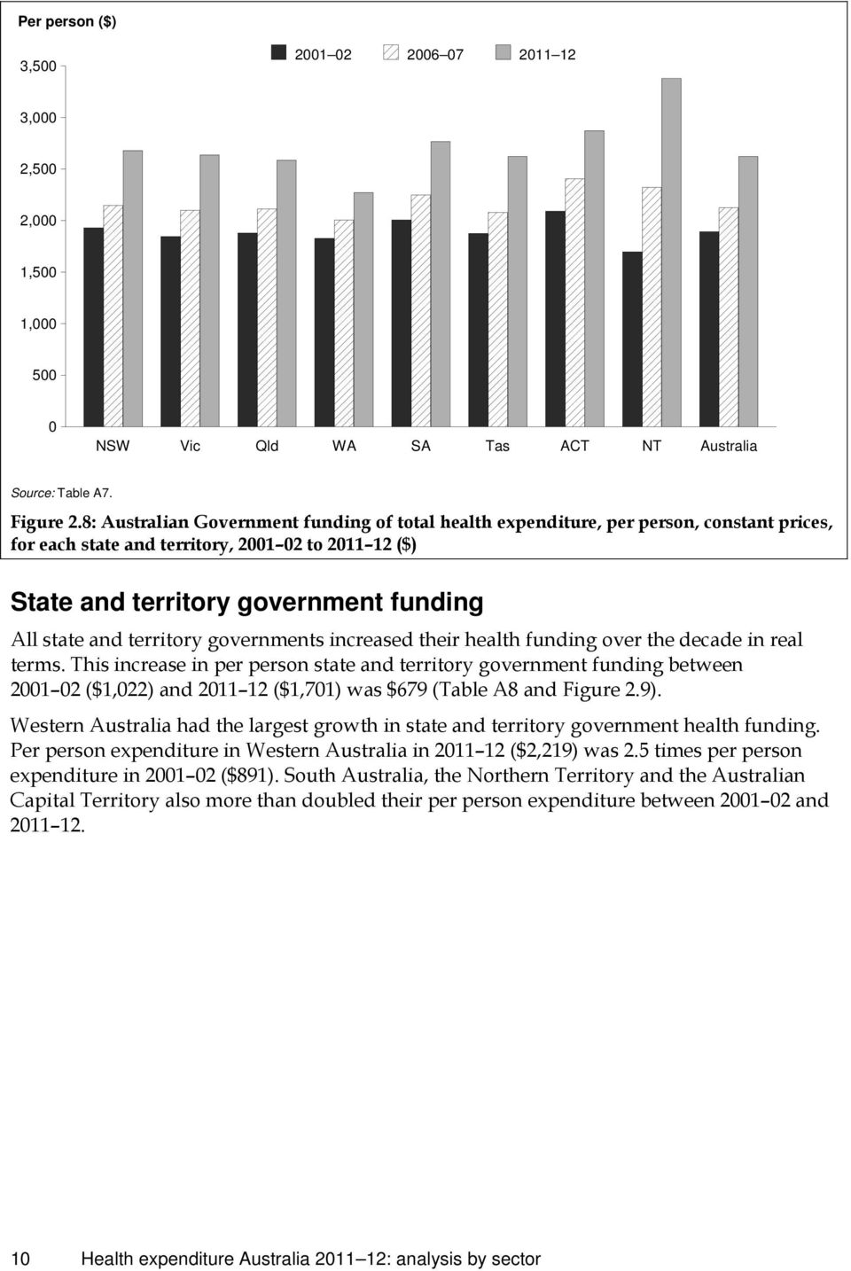 territory governments increased their health funding over the decade in real terms.