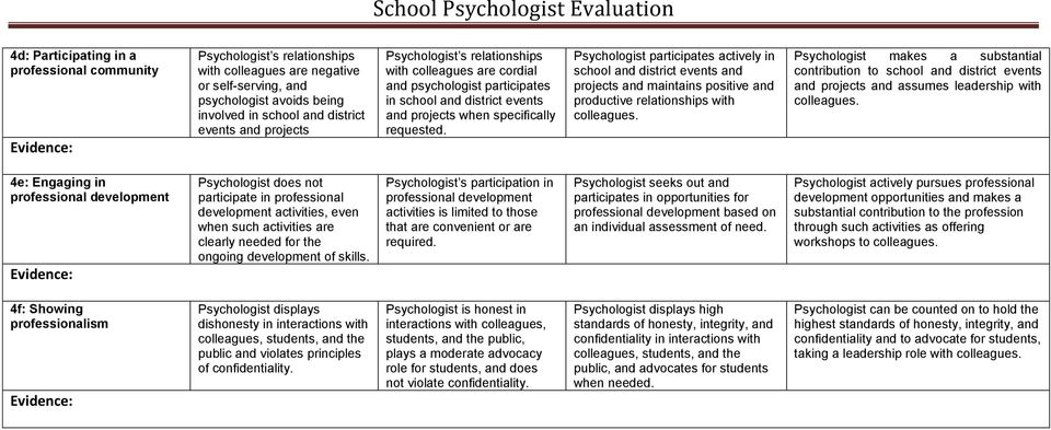 Psychologist participates actively in school and district events and projects and maintains positive and productive relationships with colleagues.