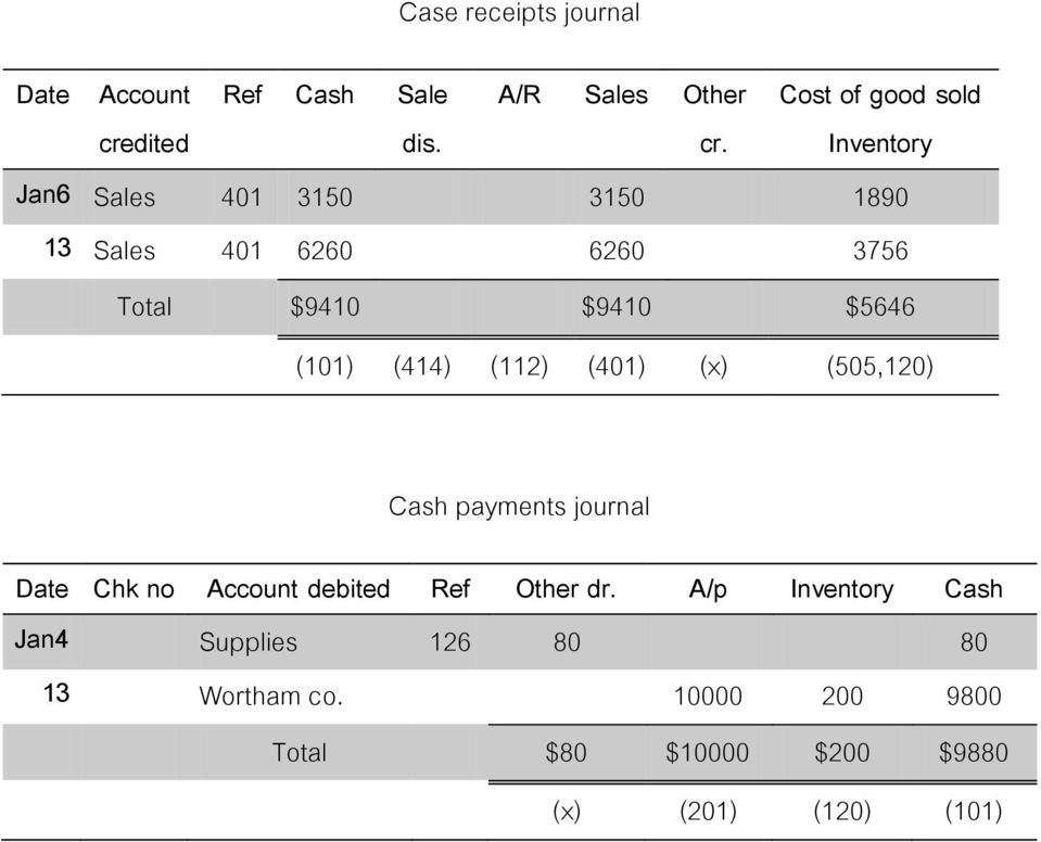 $9410 $5646 (101) (414) (112) (401) (x) (505,120) payments journal Date Chk no Account debited Ref