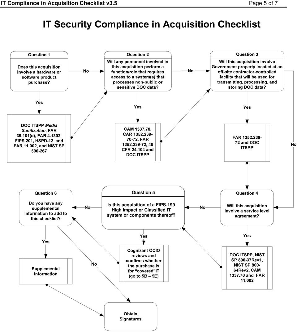 IT Compliance in Acquisition Checklist v3 5 Page 1 of 7 - PDF
