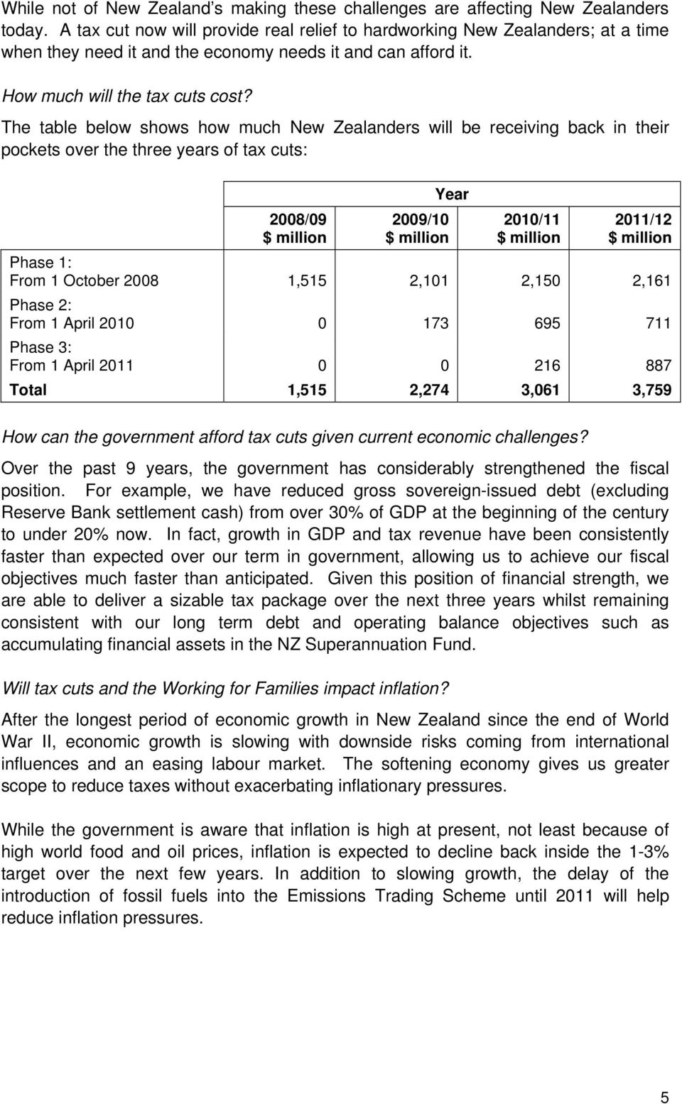 The table below shows how much New Zealanders will be receiving back in their pockets over the three years of tax cuts: 2008/09 Year 2009/10 2010/11 2011/12 Phase 1: From 1 October 2008 1,515 2,101
