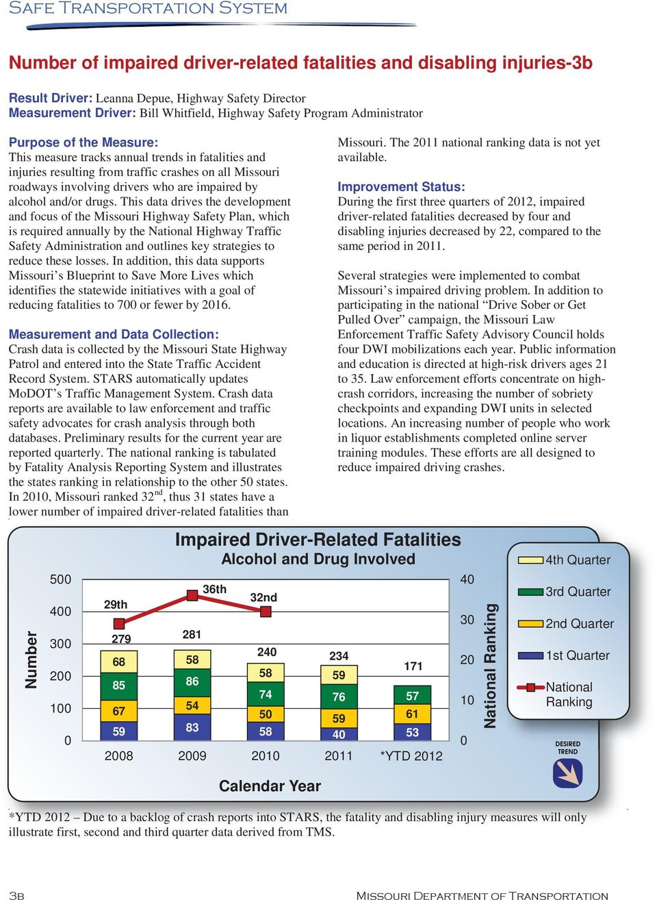 This data drives the development and focus of the Missouri Highway Safety Plan, which is required annually by the National Highway Traffic Safety Administration and outlines key strategies to reduce