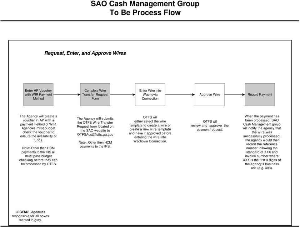 Magnificent Sao Cash Management Group To Be Process Flow Pdf Wiring Database Gramgelartorg