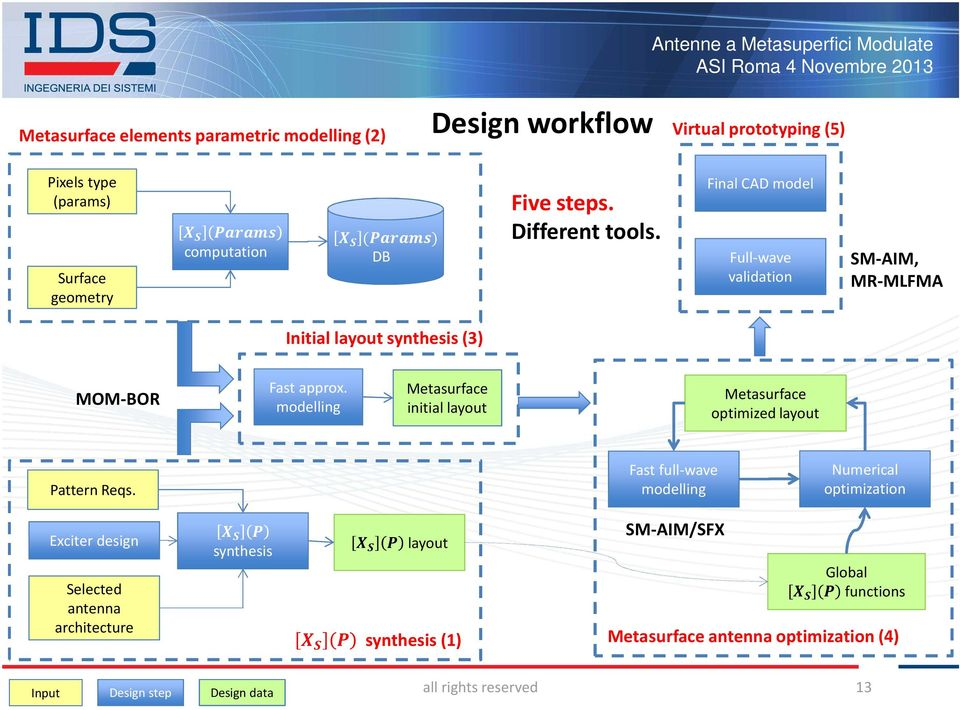 Modulated metasurfaces antennas Design workflow issues - PDF