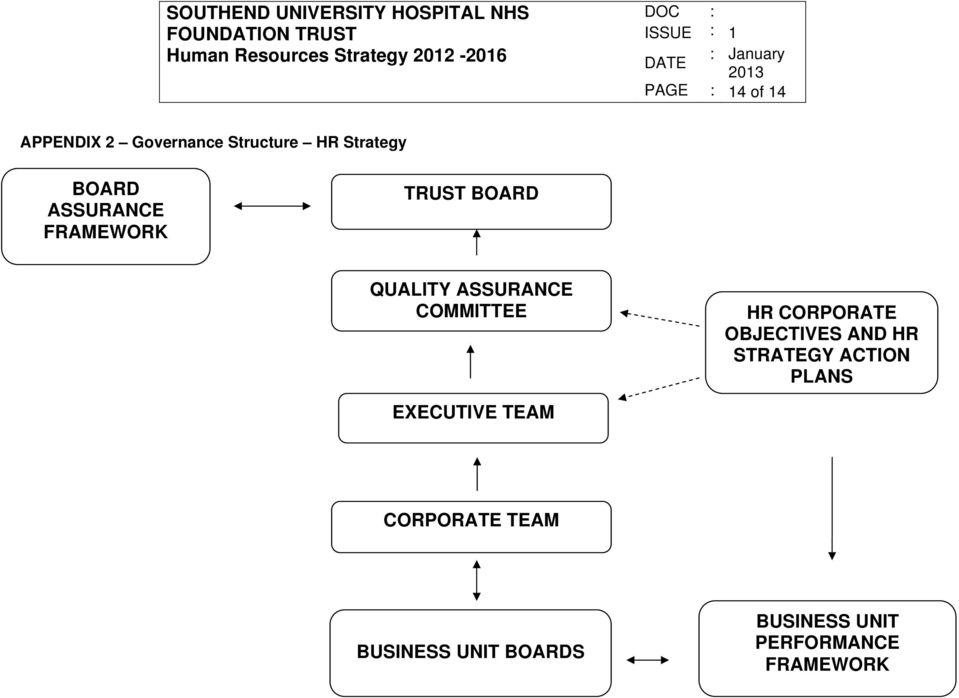 CORPORATE OBJECTIVES AND HR STRATEGY ACTION PLANS EXECUTIVE TEAM