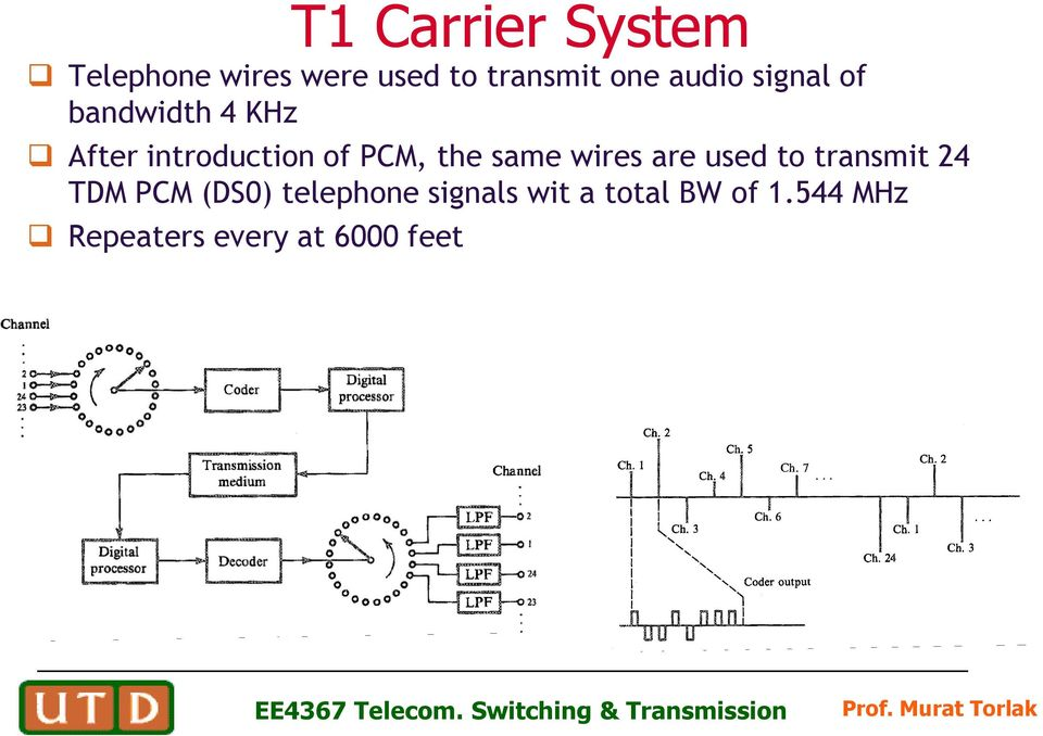 the same wires are used to transmit 24 TDM PCM (DS0)