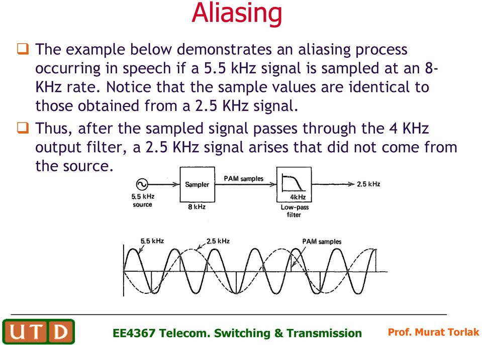 Notice that the sample values are identical to those obtained from a 2.5 KHz signal.