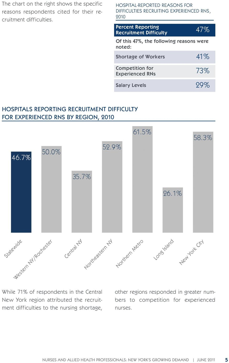 of Workers Competition for Experienced RNs Salary Levels 41% 73% 29% HOSPITALS REPORTING RECRUITMENT DIFFICULTY FOR EXPERIENCED RNS BY REGION, 2010 While 71% of respondents in