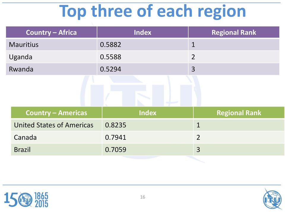 5294 3 Country Americas Index Regional Rank United