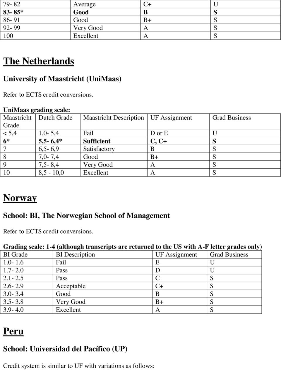 S Norway School: BI, The Norwegian School of Management Grading scale: 1-4 (although transcripts are returned to the US with A-F letter grades only) BI Grade BI Description UF Assignment Grad