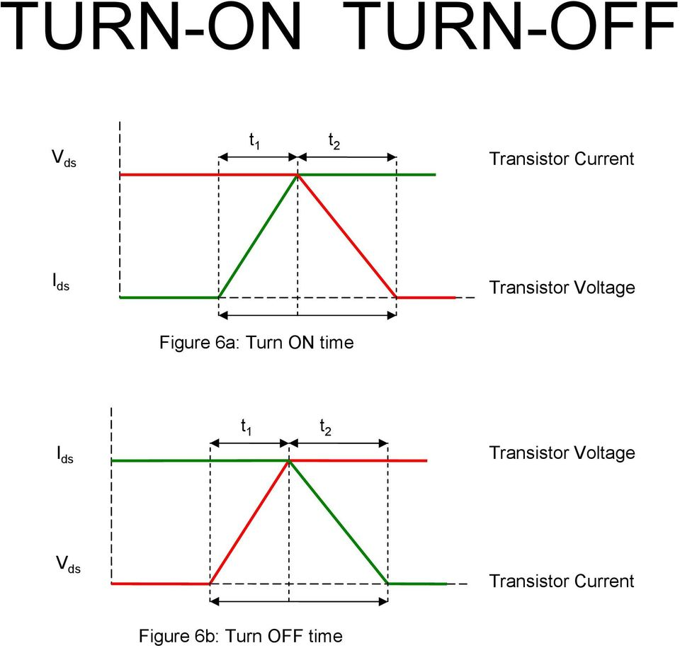 Turn ON time I ds t 1 t 2 Transistor Voltage