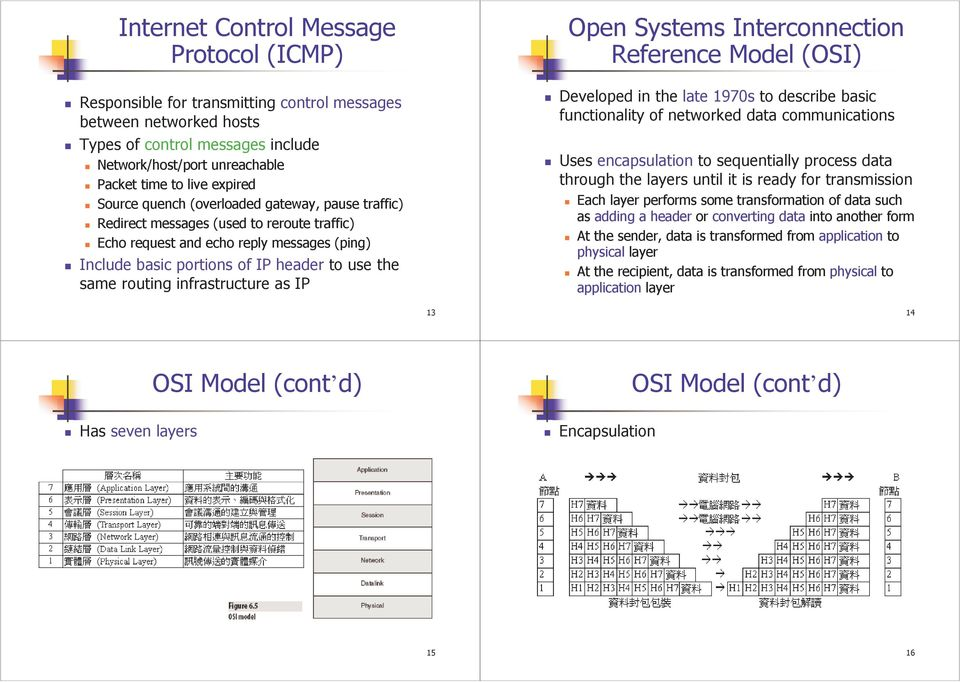 routing infrastructure as IP Open Systems Interconnection Reference Model (OSI) Developed in the late 1970s to describe basic functionality of networked data communications Uses encapsulation to