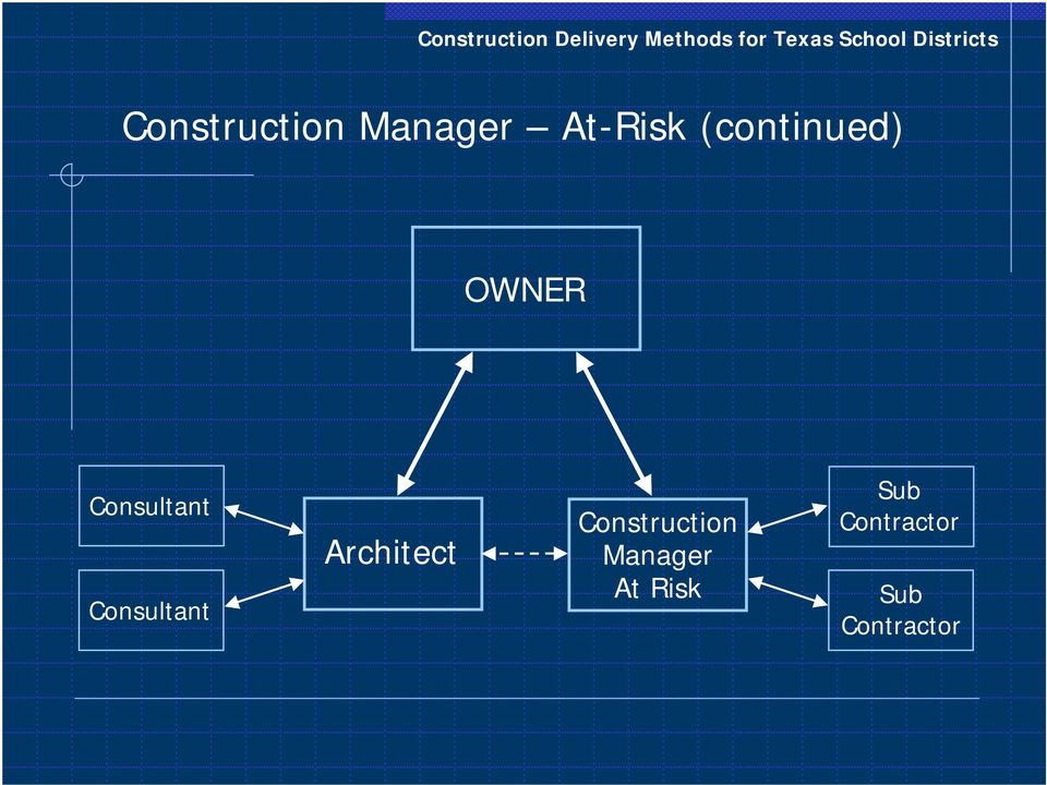 Consultant Architect Construction