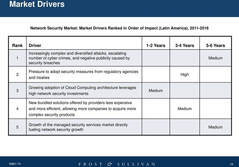 treaties High 3 Growing adoption of Cloud Computing architecture leverages high network security investments Medium 4 New bundled solutions offered by providers less expensive and