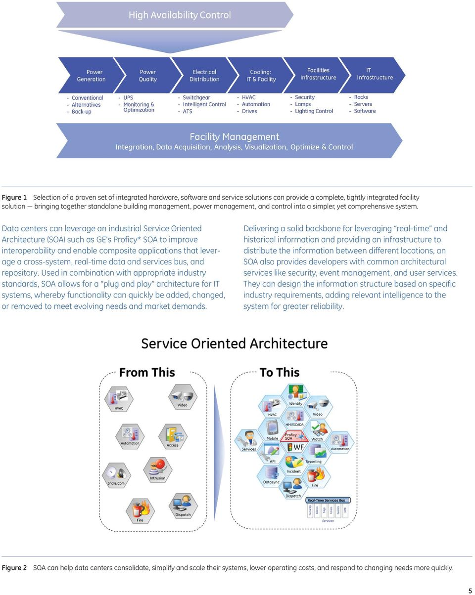 Data centers can leverage an industrial Service Oriented Architecture (SOA) such as GE s Proficy* SOA to improve interoperability and enable composite applications that leverage a cross-system,