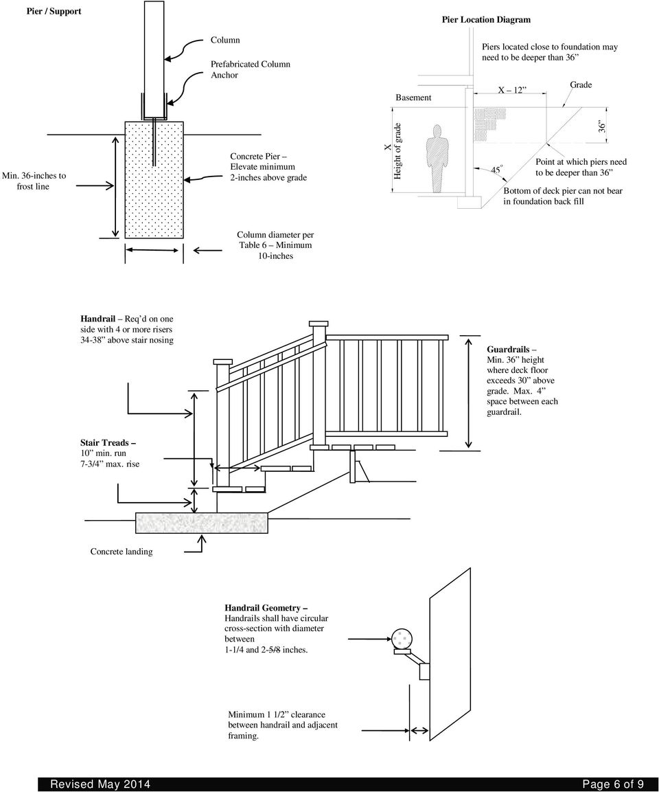 Residential Decks Planning And Development Services Department Pdf Free Download