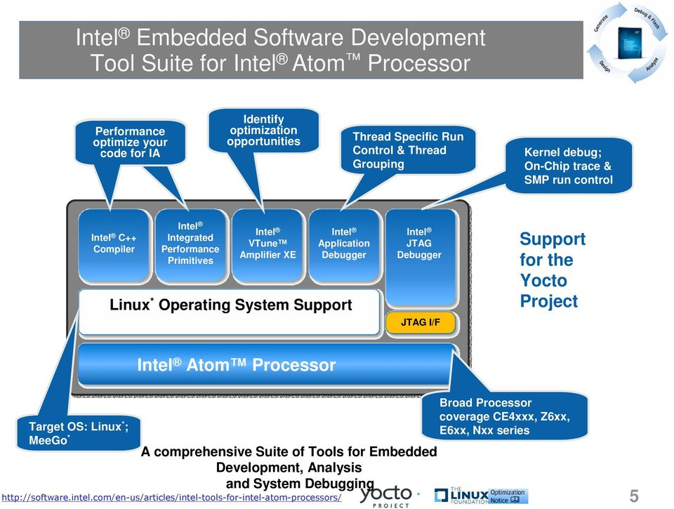 Creating a Custom Embedded Linux* OS for Any Embedded Device