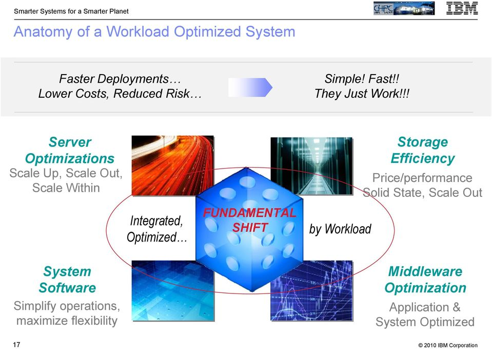 maximize flexibility Integrated, Optimized FUNDAMENTAL SHIFT by Workload Storage Efficiency